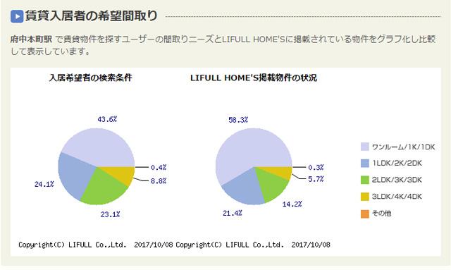 賃貸需要グラフ